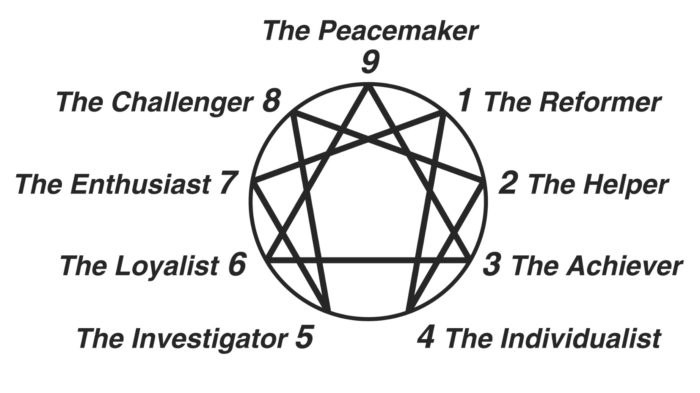 Enneagram in Nashville, TN, iEQ9 Integrative Enneagram Practitioner, executive coaching, leadership training and management consulting.