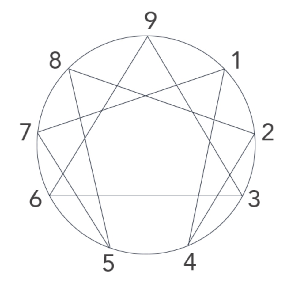 The Enneagram, learn about the Enneagram in Nashville, TN with Agility Leadership, executive coaching, executive training and executive development.